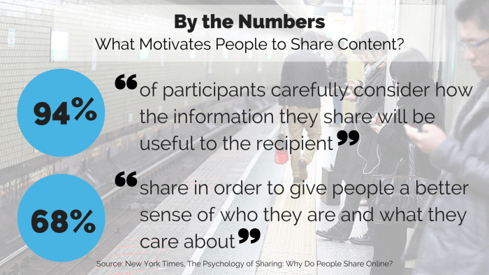 what motivates people to share content
