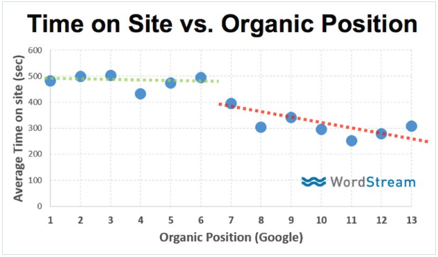 time on site vs. organic position