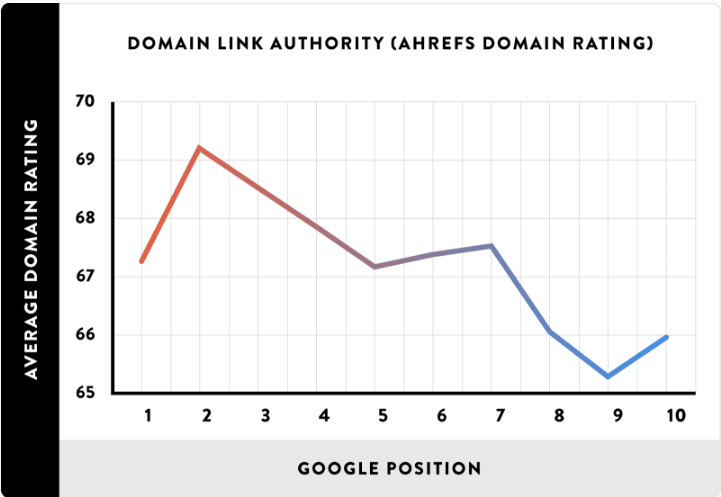 domain link authority graph
