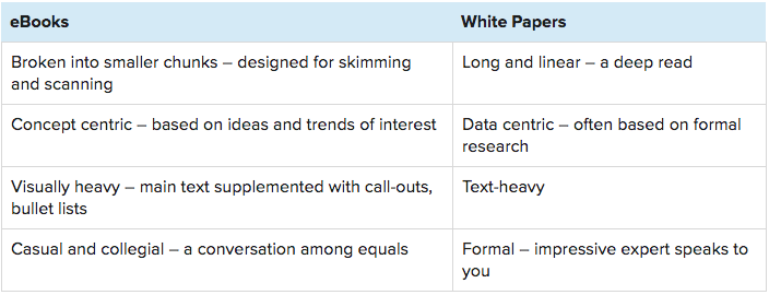 ebook vs white paper