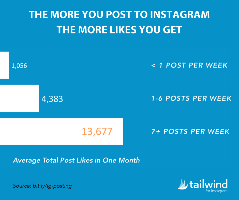 Tailwind Instagram posting frequency statistics