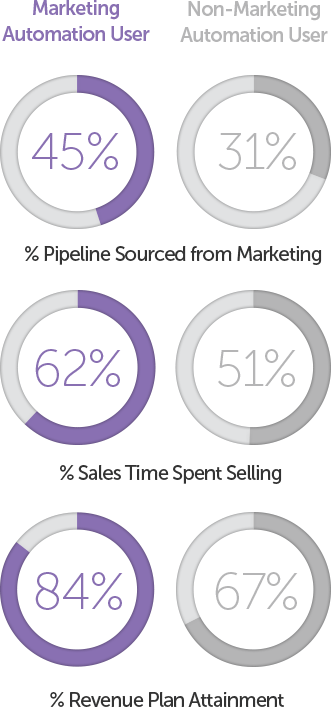marketing automation by marketo