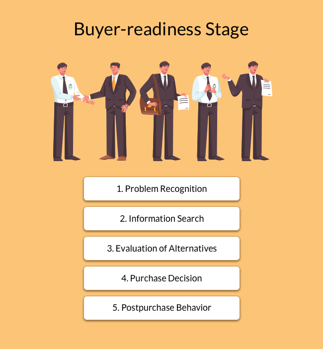 1. Problem recognition 2. Information search 3. Evaluation of alternatives 4. Purchase decision 5. Postpurchase behavior