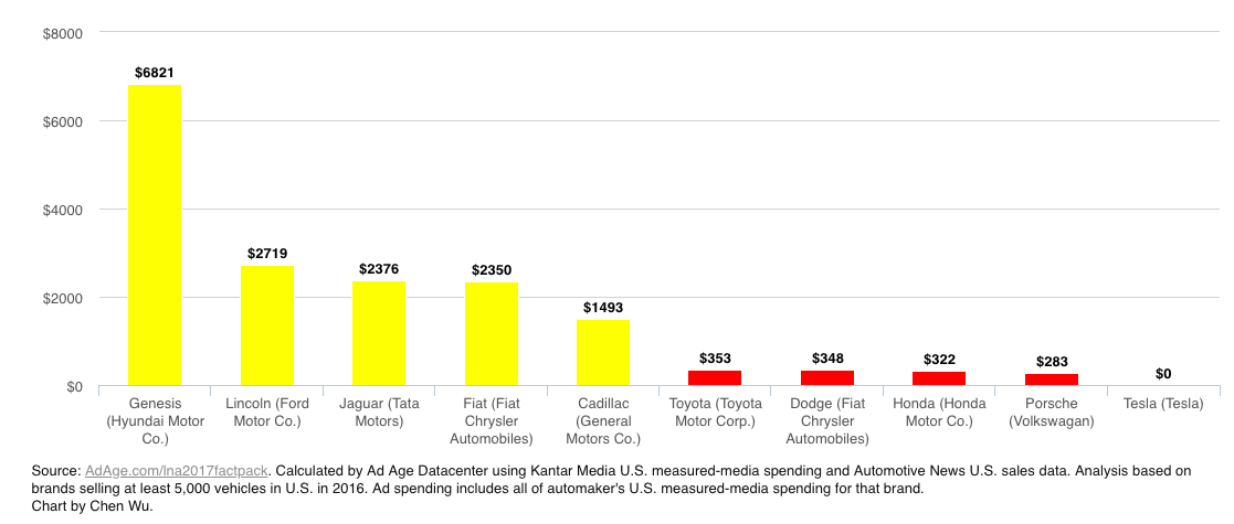 Ad spending chart