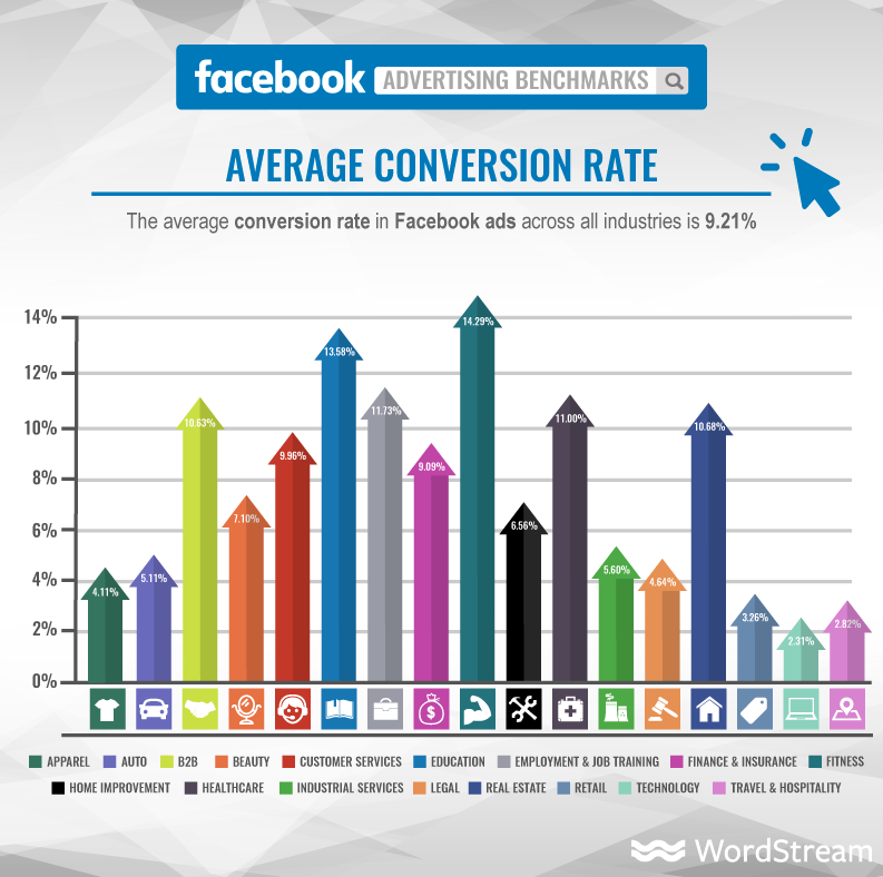 Facebook vs Twitter - The Ultimate Advertising Showdown