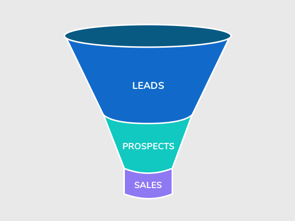 lead vs prospect funnel