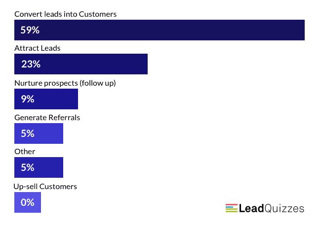 2019 LeadQuizzes Infusionsoft Marketplace Survey