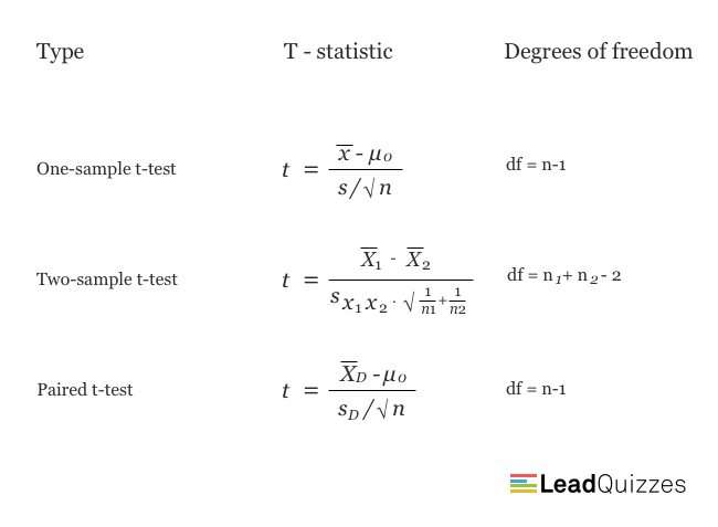 T-test equations