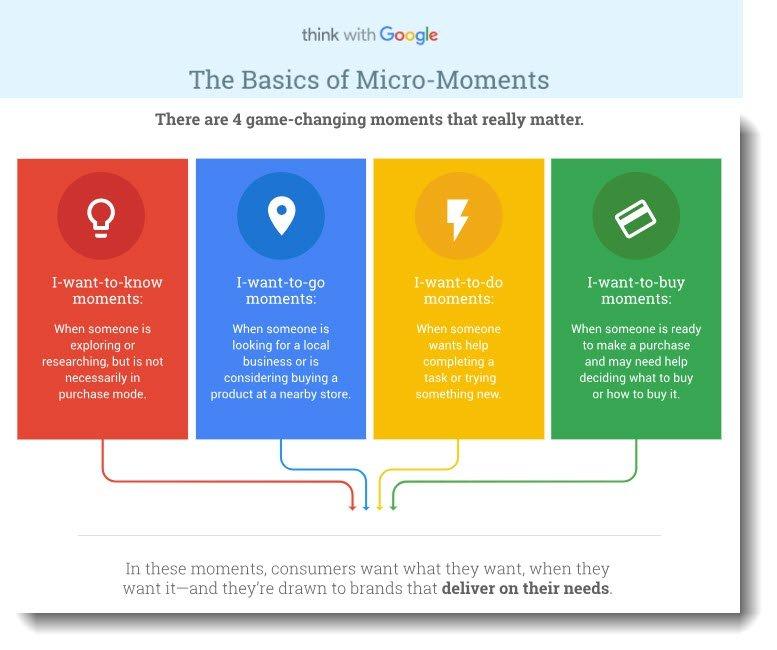 healthcare marketing micro moments