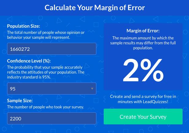 margin of error calculator sample